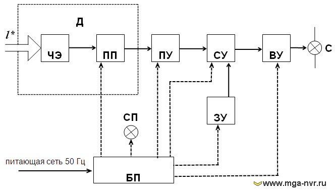 Описание структурной схемы