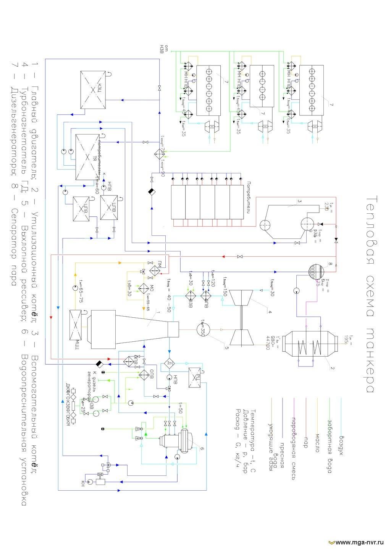 Схемы судового машинного отделения